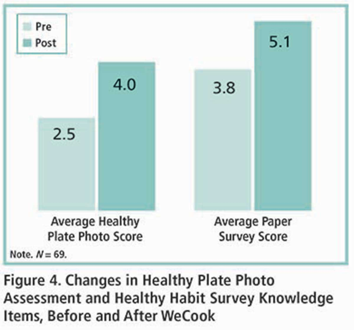 NutritionArticleFigure4ChangesHealthyPlateP7
