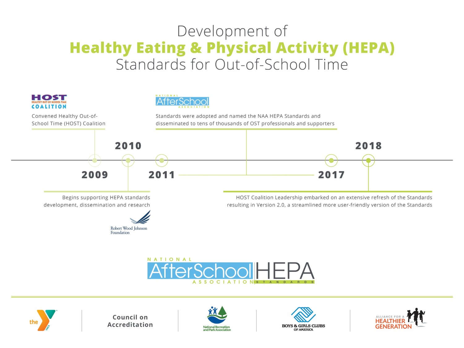 OST HEPA Standards Development