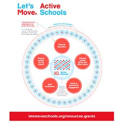 new-infographic-helps-find-physical-activity-resources-grants-and-more